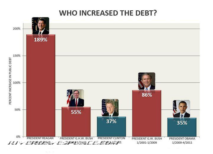 Click image for larger version.  Name:debt-increases-by-president.jpg Views:29 Size:42.3 KB ID:187838