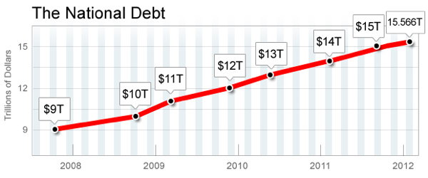 Click image for larger version.  Name:debt_chart.jpg Views:46 Size:33.5 KB ID:161373