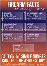 Click image for larger version.  Name:FirearmFacts1.jpg Views:34 Size:15.7 KB ID:224234