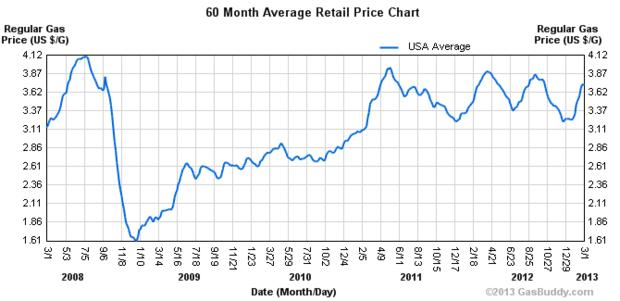 Click image for larger version.  Name:fuel price chart 5 yr.jpg Views:35 Size:30.2 KB ID:229762