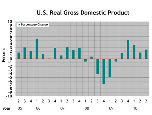 Click image for larger version.  Name:gdp_growth_2010_Q4_09.jpg Views:32 Size:60.4 KB ID:108268