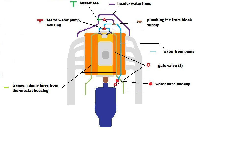 Click image for larger version.  Name:jet coolant plumbing.jpg Views:67 Size:41.8 KB ID:56881