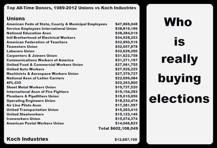 Click image for larger version.  Name:Koch vs Unions.jpg Views:32 Size:76.5 KB ID:162403