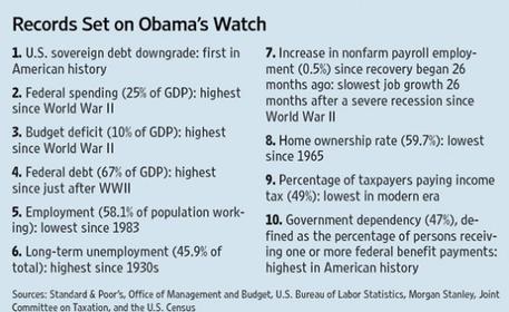Click image for larger version.  Name:More Obama records set.jpg Views:33 Size:29.8 KB ID:217418