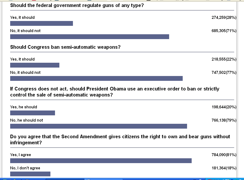 Click image for larger version.  Name:newsmaxpoll.jpg Views:972 Size:165.0 KB ID:214322