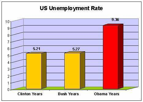 Name:  Unemployment by president.jpg