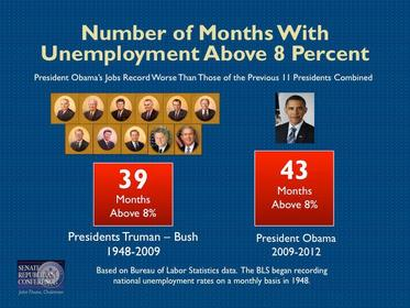 Click image for larger version.  Name:Unemployment months.jpg Views:33 Size:23.5 KB ID:224250